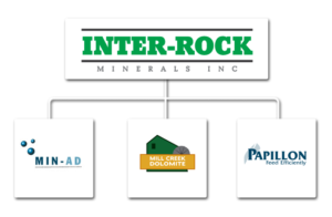 Inter-Rock Minerals Subsidiary Chart